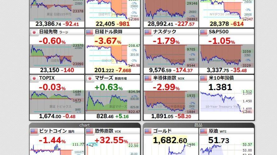 世界同時株安は暴落模様