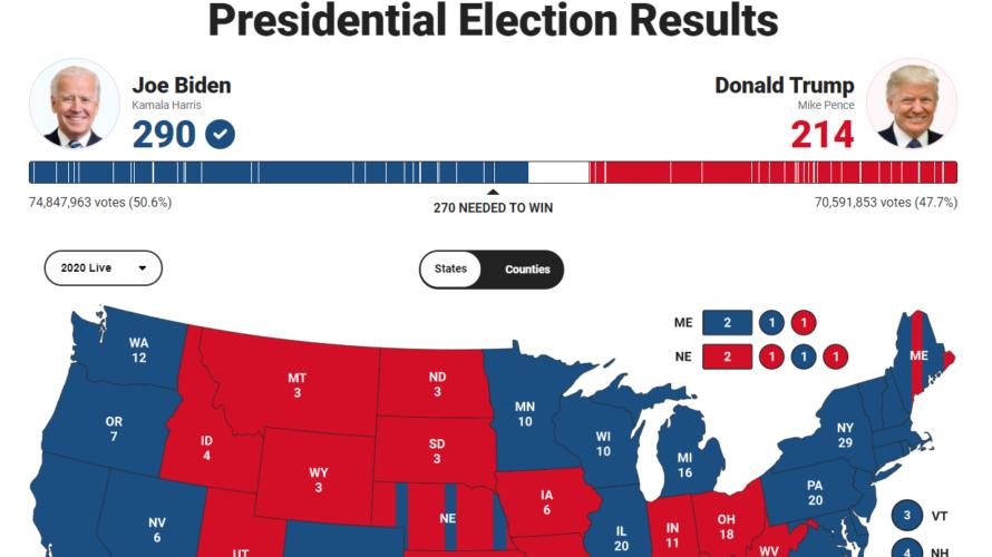 ついさっき、8日1時40分頃、FOXがバイデン当選の確報を打った!