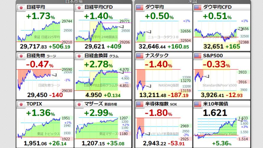 米国長期金利上昇中!円安進行も