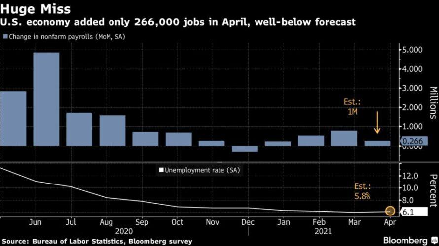 米雇用統計がもたらすバブル!?