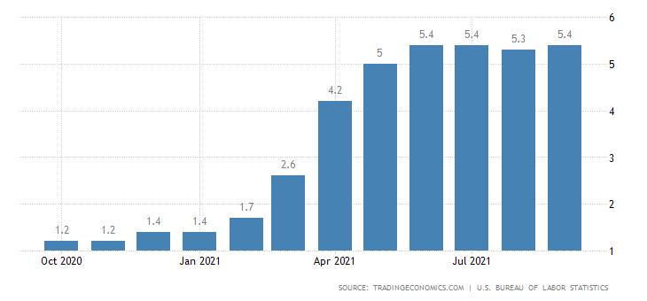米国はインフレ高止まり